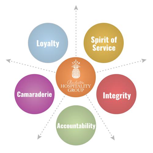 CHG Core Values